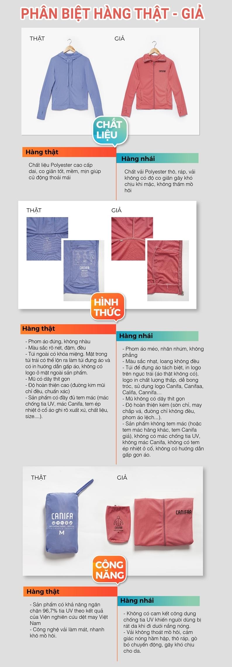 Infographic sau đây giúp bạn phân biệt được sản phẩm CANIFA chính hãng với các sản phẩm kém chất lượng trên thị trường: